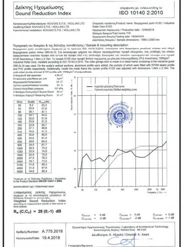 Δείκτης ηχητικής διαπερατότητας K12D
